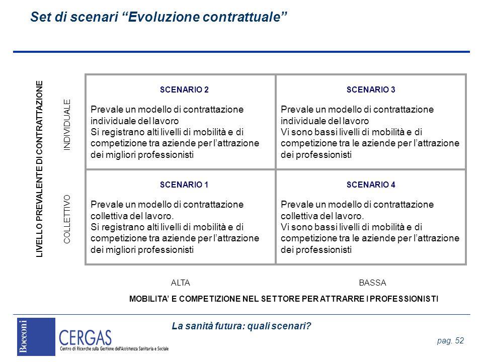 La sanità futura: quali scenari? pag. 52 Set di scenari Evoluzione contrattuale COLLETTIVO MOBILITA E COMPETIZIONE NEL SETTORE PER ATTRARRE I PROFESSI