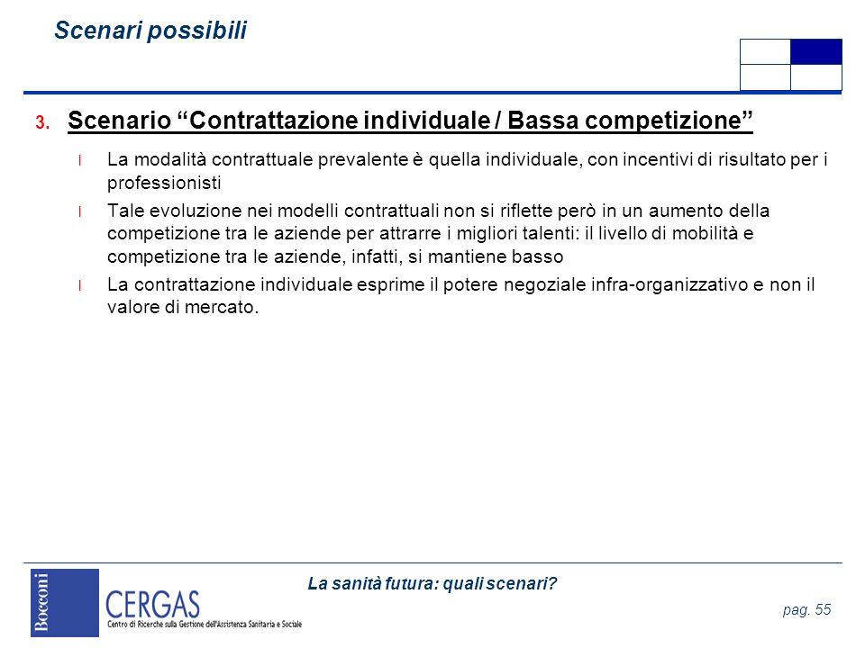 La sanità futura: quali scenari? pag. 55 3. Scenario Contrattazione individuale / Bassa competizione l La modalità contrattuale prevalente è quella in