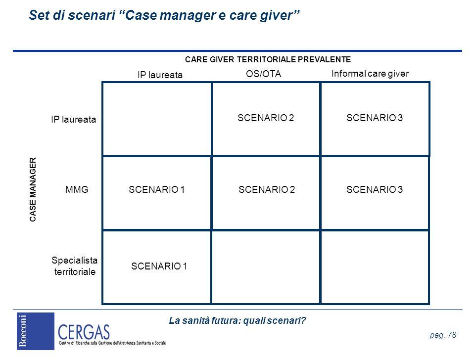 La sanità futura: quali scenari? pag. 78 Set di scenari Case manager e care giver IP laureata MMG CASE MANAGER CARE GIVER TERRITORIALE PREVALENTE SCEN