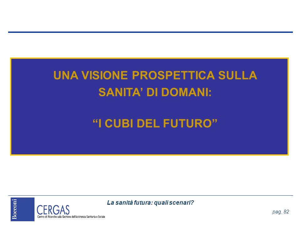 La sanità futura: quali scenari? pag. 82 UNA VISIONE PROSPETTICA SULLA SANITA DI DOMANI: I CUBI DEL FUTURO