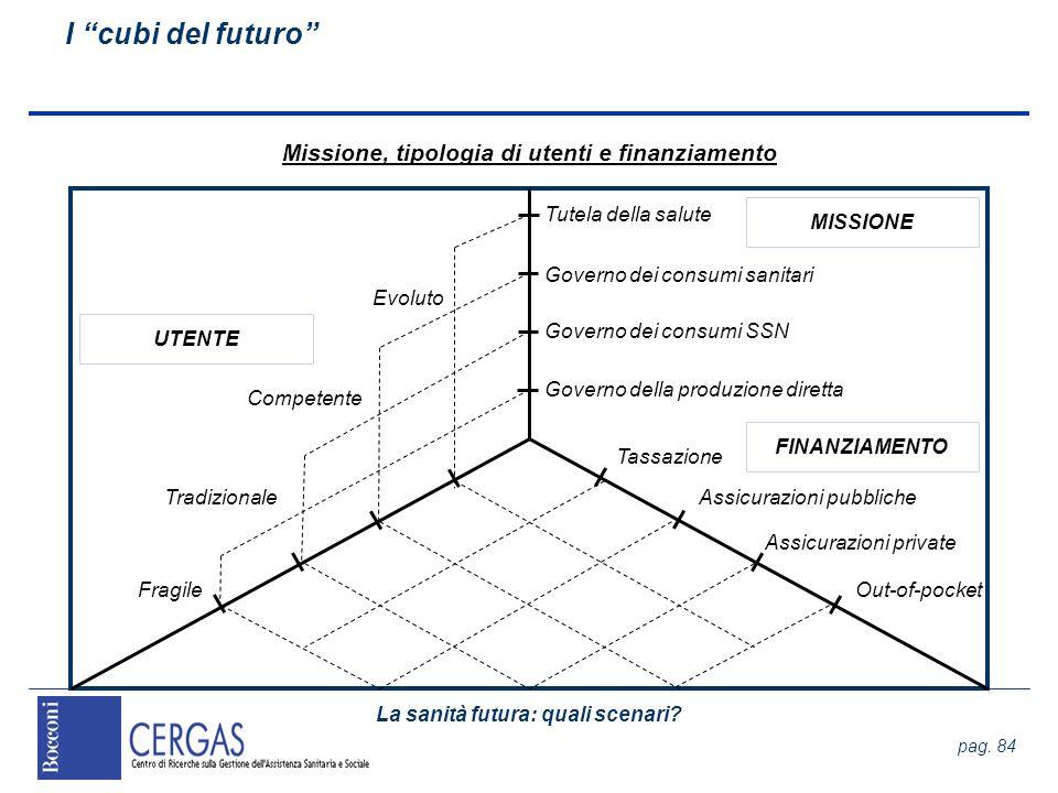 La sanità futura: quali scenari? pag. 84 I cubi del futuro Missione, tipologia di utenti e finanziamento Tutela della salute Governo dei consumi sanit