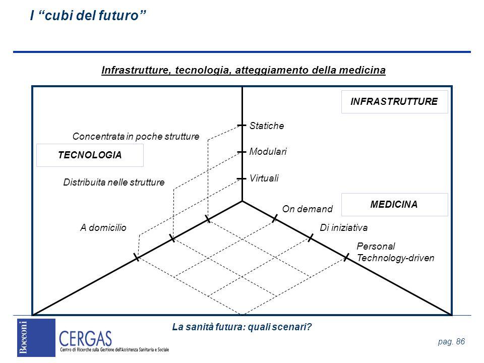 La sanità futura: quali scenari? pag. 86 I cubi del futuro Infrastrutture, tecnologia, atteggiamento della medicina Statiche Virtuali Modulari A domic