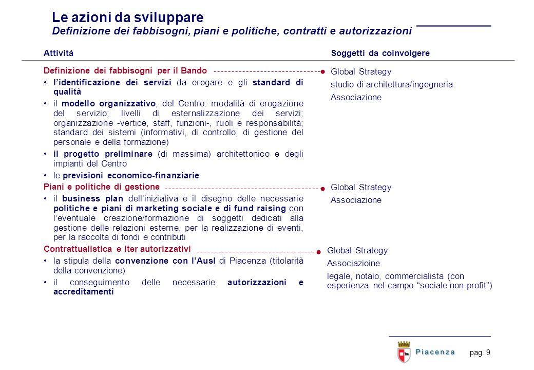 pag. 9 Le azioni da sviluppare Definizione dei fabbisogni, piani e politiche, contratti e autorizzazioni Definizione dei fabbisogni per il Bando liden