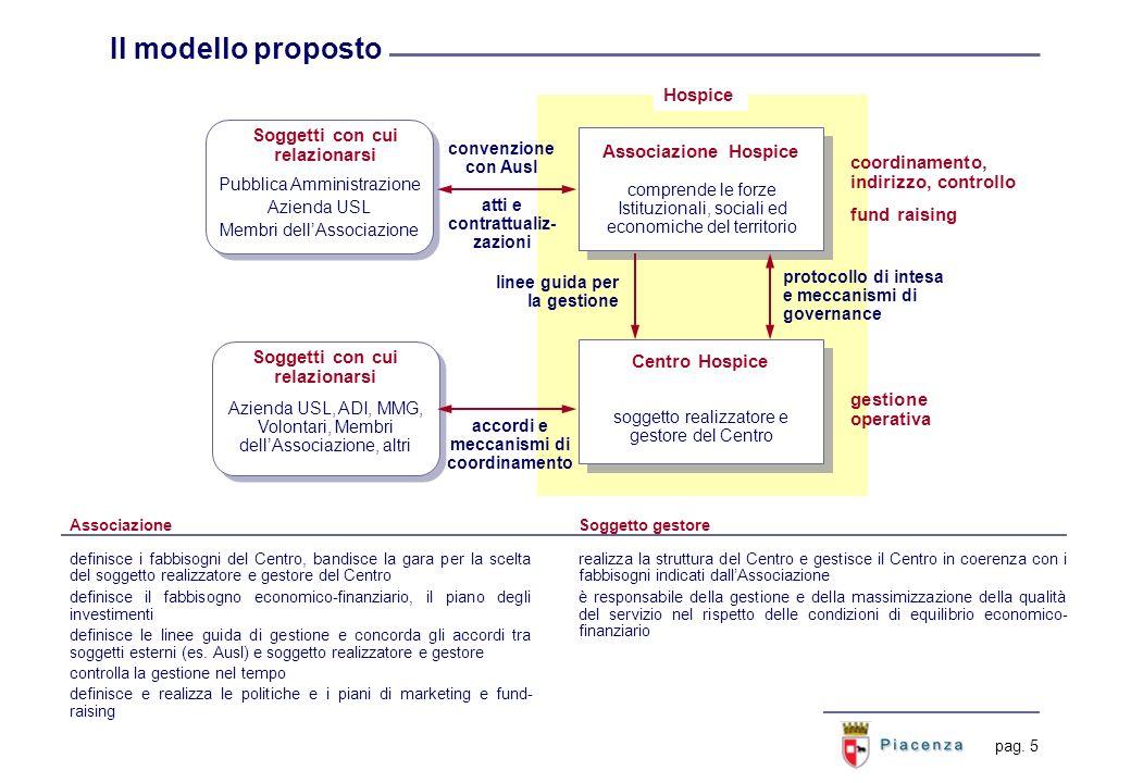 pag. 5 Il modello proposto Associazione Hospice comprende le forze Istituzionali, sociali ed economiche del territorio Centro Hospice soggetto realizz