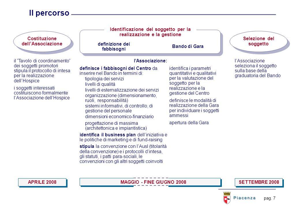 pag. 7 Il percorso Costituzione dellAssociazione definizione dei fabbisogni Selezione del soggetto il Tavolo di coordinamento dei soggetti promotori s