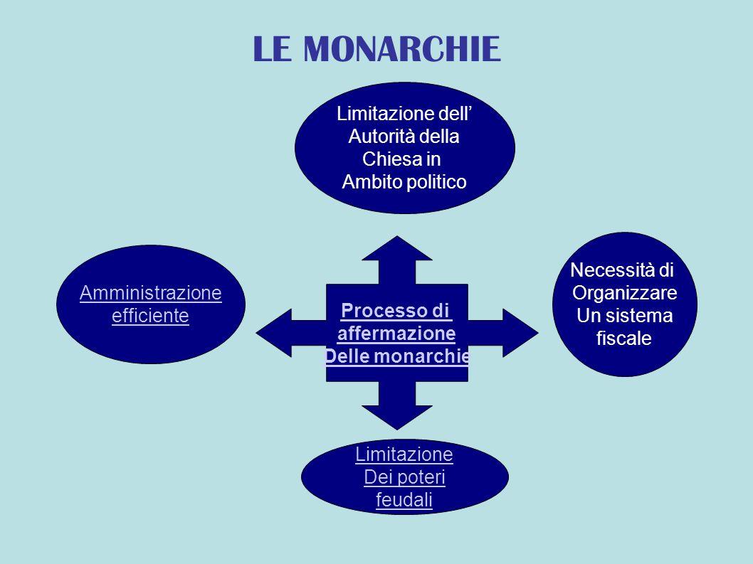 LE MONARCHIE Processo di affermazione Delle monarchie Amministrazione efficiente Necessità di Organizzare Un sistema fiscale Limitazione Dei poteri feudali Limitazione dell Autorità della Chiesa in Ambito politico