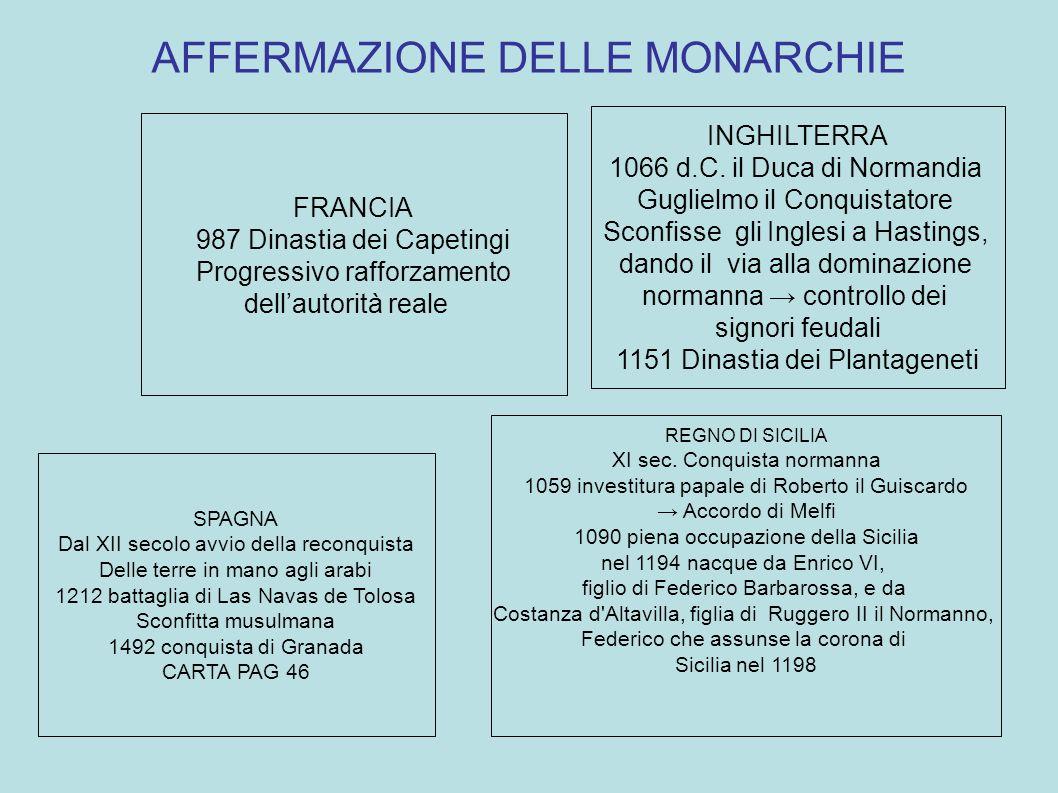 AFFERMAZIONE DELLE MONARCHIE FRANCIA 987 Dinastia dei Capetingi Progressivo rafforzamento dellautorità reale INGHILTERRA 1066 d.C.