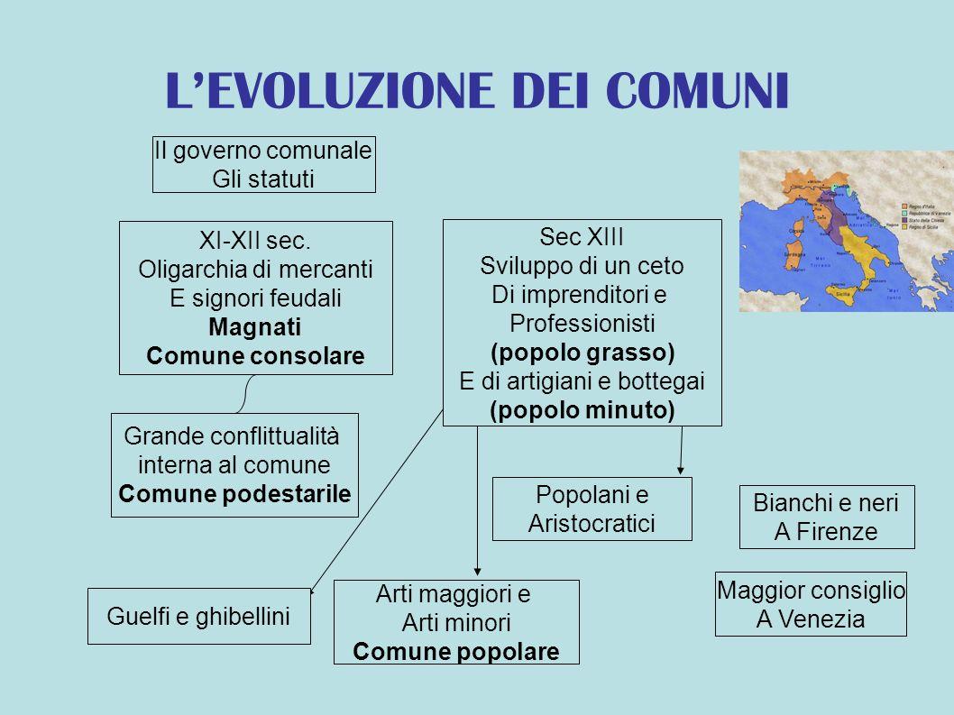 LEVOLUZIONE DEI COMUNI XI-XII sec.