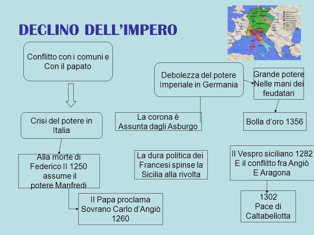 DECLINO DELLIMPERO Conflitto con i comuni e Con il papato Crisi del potere in Italia Alla morte di Federico II 1250 assume il potere Manfredi Il Papa