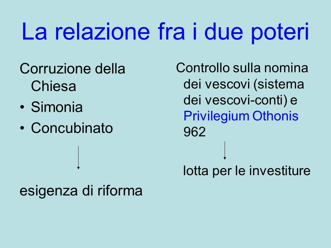 La relazione fra i due poteri Corruzione della Chiesa Simonia Concubinato esigenza di riforma Controllo sulla nomina dei vescovi (sistema dei vescovi-conti) e Privilegium Othonis 962 lotta per le investiture