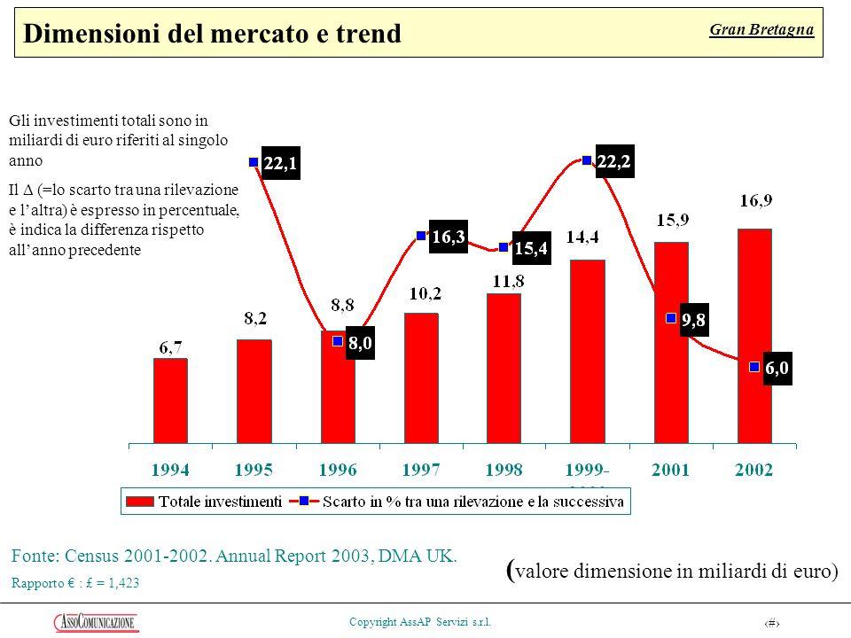 53 Copyright AssAP Servizi s.r.l. Dimensioni del mercato e trend Fonte: Census 2001-2002.