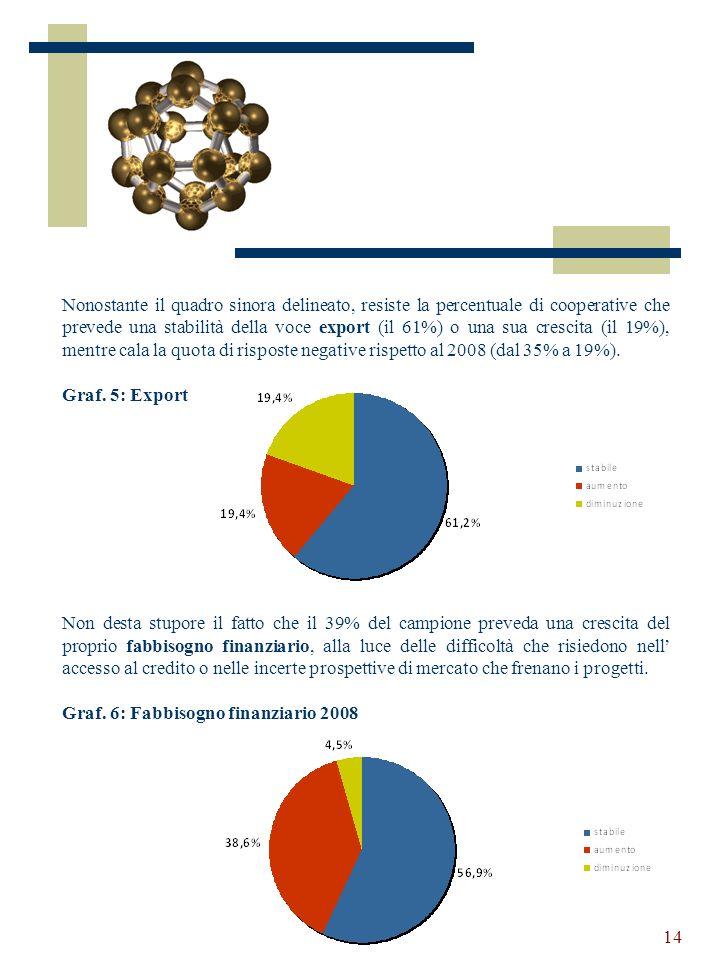 14 Nonostante il quadro sinora delineato, resiste la percentuale di cooperative che prevede una stabilità della voce export (il 61%) o una sua crescita (il 19%), mentre cala la quota di risposte negative rispetto al 2008 (dal 35% a 19%).
