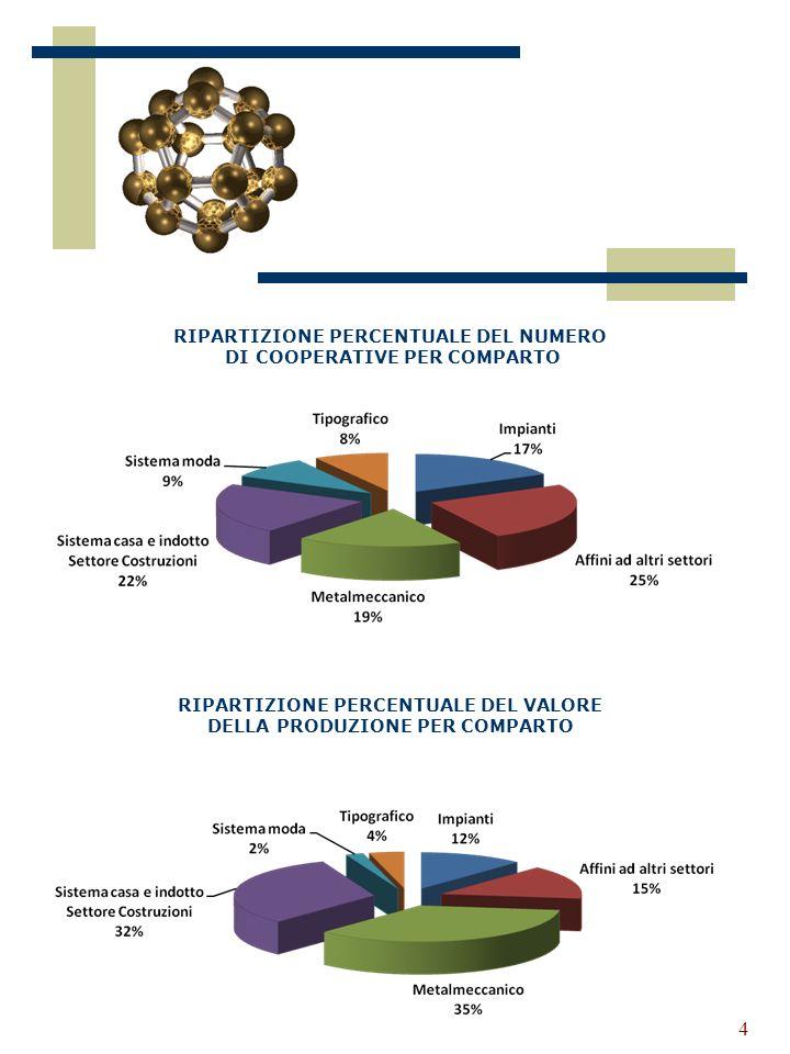 4 RIPARTIZIONE PERCENTUALE DEL NUMERO DI COOPERATIVE PER COMPARTO RIPARTIZIONE PERCENTUALE DEL VALORE DELLA PRODUZIONE PER COMPARTO