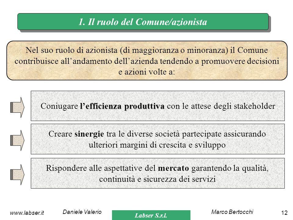 Labser S.r.l. Marco BertocchiDaniele Valerio 12www.labser.it 1. Il ruolo del Comune/azionista Nel suo ruolo di azionista (di maggioranza o minoranza)