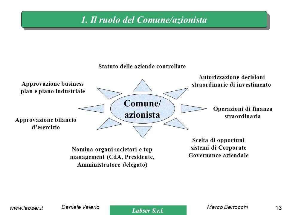 Labser S.r.l. Marco BertocchiDaniele Valerio 13www.labser.it Statuto delle aziende controllate Nomina organi societari e top management (CdA, Presiden