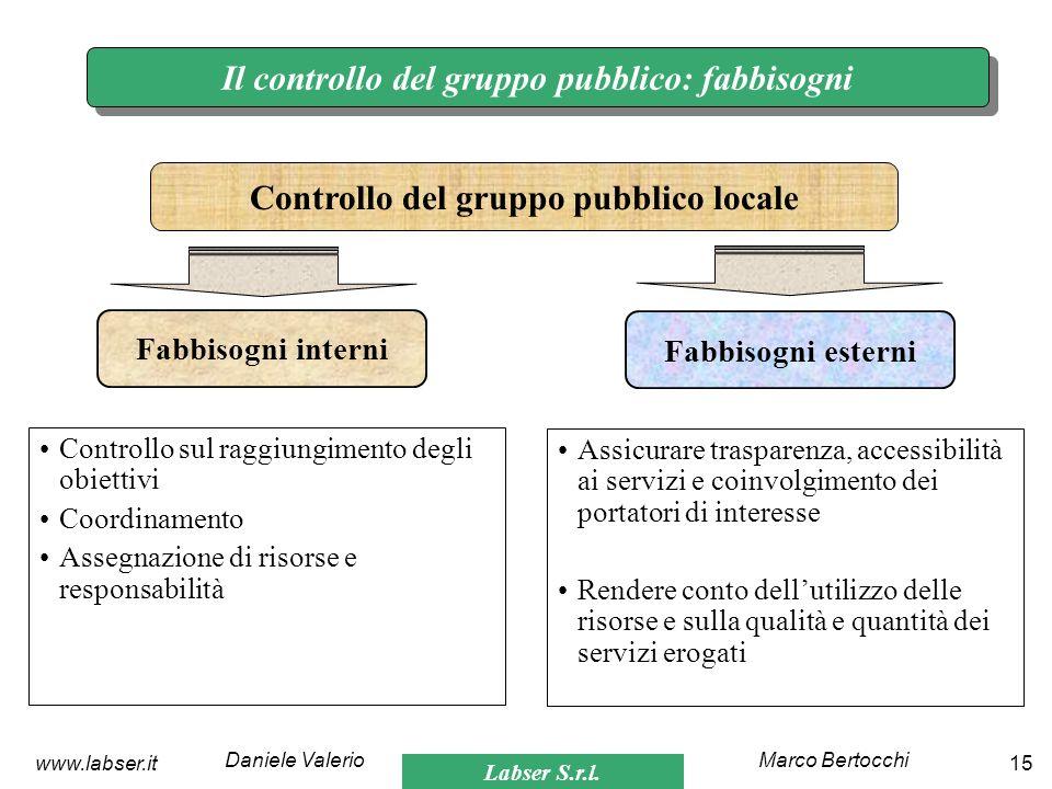 Labser S.r.l. Marco BertocchiDaniele Valerio 15www.labser.it Il controllo del gruppo pubblico: fabbisogni Controllo sul raggiungimento degli obiettivi