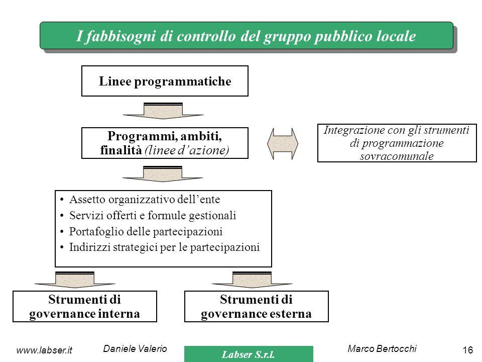Labser S.r.l. Marco BertocchiDaniele Valerio 16www.labser.it I fabbisogni di controllo del gruppo pubblico locale Linee programmatiche Programmi, ambi