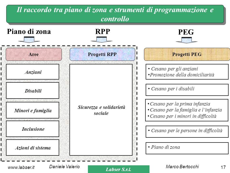 Labser S.r.l. Marco BertocchiDaniele Valerio 17www.labser.it Il raccordo tra piano di zona e strumenti di programmazione e controllo Piano di zona RPP