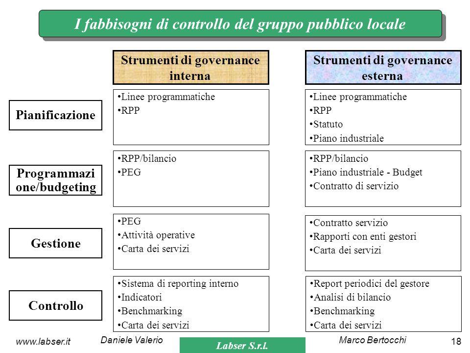 Labser S.r.l. Marco BertocchiDaniele Valerio 18www.labser.it I fabbisogni di controllo del gruppo pubblico locale Strumenti di governance interna Stru