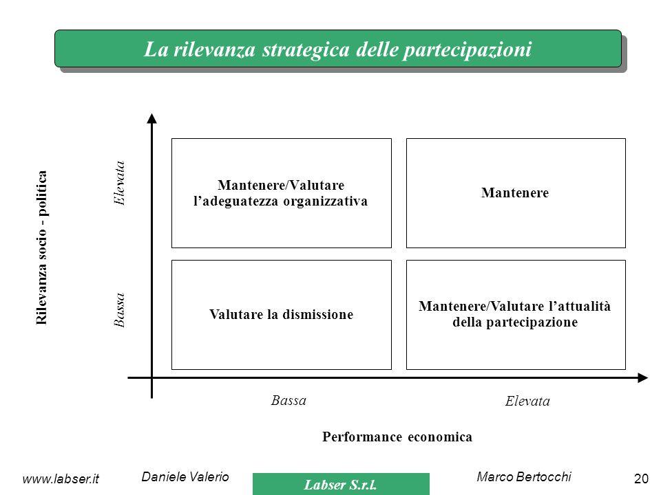 Labser S.r.l. Marco BertocchiDaniele Valerio 20www.labser.it La rilevanza strategica delle partecipazioni Mantenere/Valutare ladeguatezza organizzativ