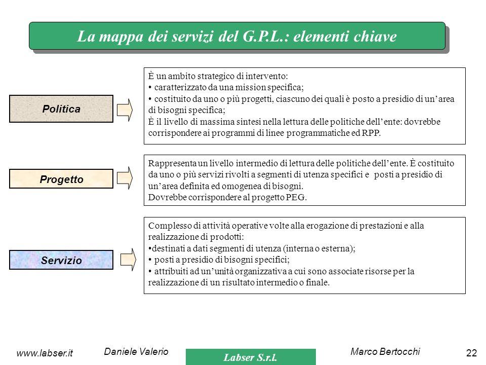 Labser S.r.l. Marco BertocchiDaniele Valerio 22www.labser.it La mappa dei servizi del G.P.L.: elementi chiave Politica È un ambito strategico di inter