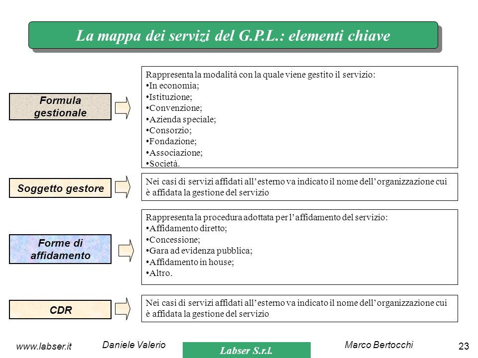 Labser S.r.l. Marco BertocchiDaniele Valerio 23www.labser.it La mappa dei servizi del G.P.L.: elementi chiave Formula gestionale Rappresenta la modali
