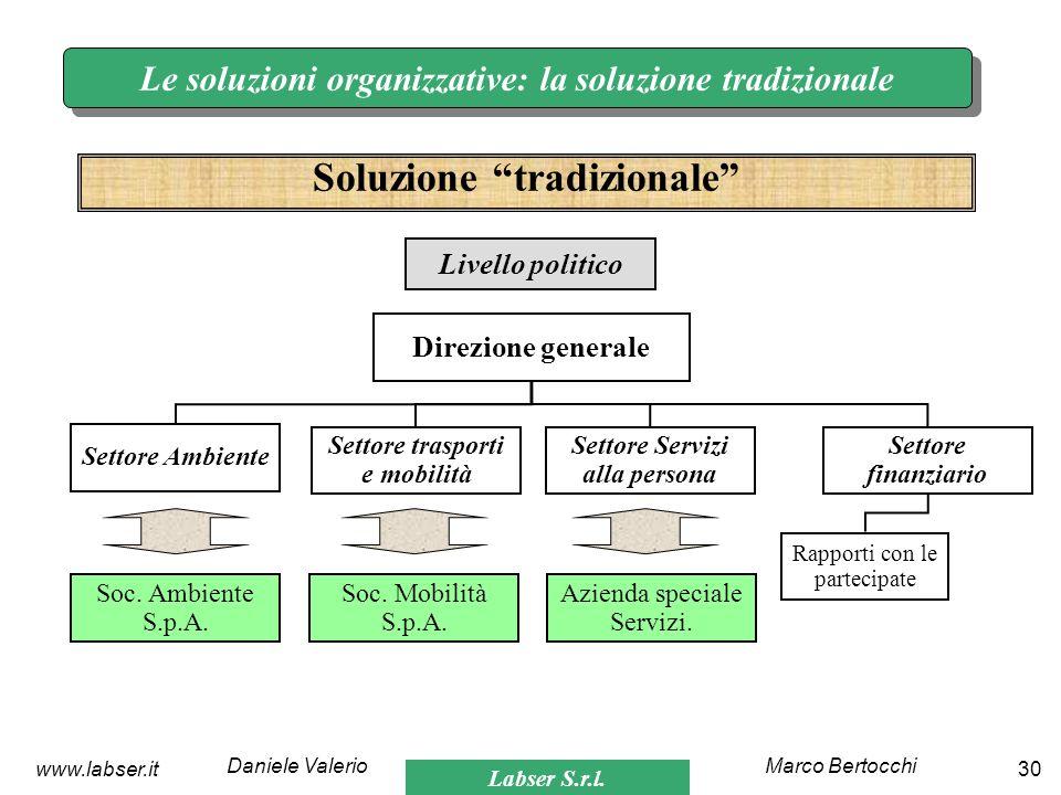 Labser S.r.l. Marco BertocchiDaniele Valerio 30www.labser.it Le soluzioni organizzative: la soluzione tradizionale Soluzione tradizionale Direzione ge