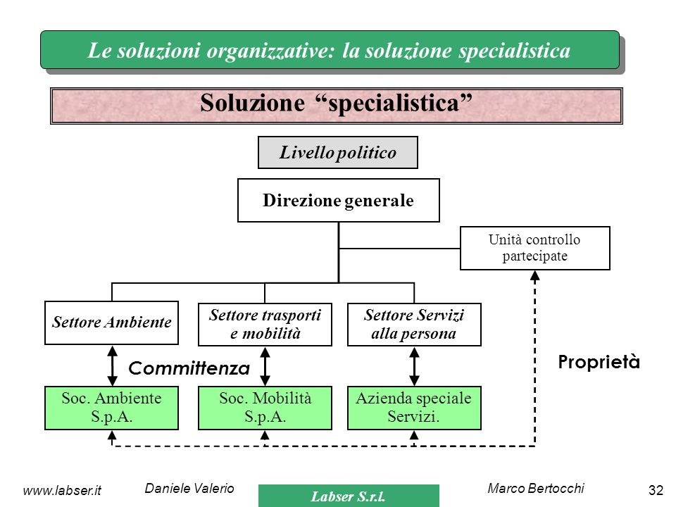 Labser S.r.l. Marco BertocchiDaniele Valerio 32www.labser.it Le soluzioni organizzative: la soluzione specialistica Soluzione specialistica Direzione