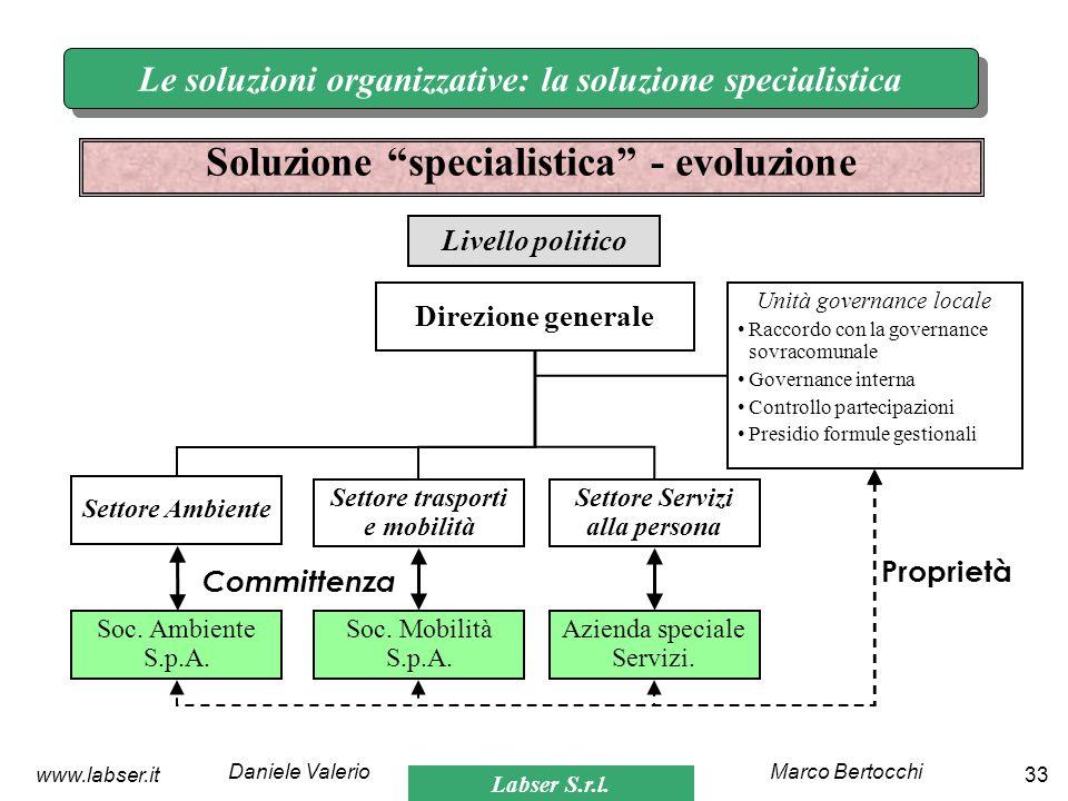Labser S.r.l. Marco BertocchiDaniele Valerio 33www.labser.it Le soluzioni organizzative: la soluzione specialistica Soluzione specialistica - evoluzio
