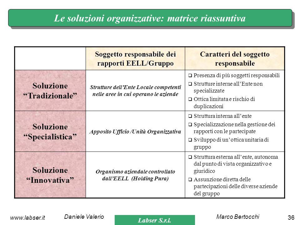 Labser S.r.l. Marco BertocchiDaniele Valerio 36www.labser.it Le soluzioni organizzative: matrice riassuntiva Soggetto responsabile dei rapporti EELL/G