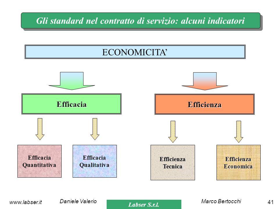 Labser S.r.l. Marco BertocchiDaniele Valerio 41www.labser.it Gli standard nel contratto di servizio: alcuni indicatori ECONOMICITA Efficacia Efficienz