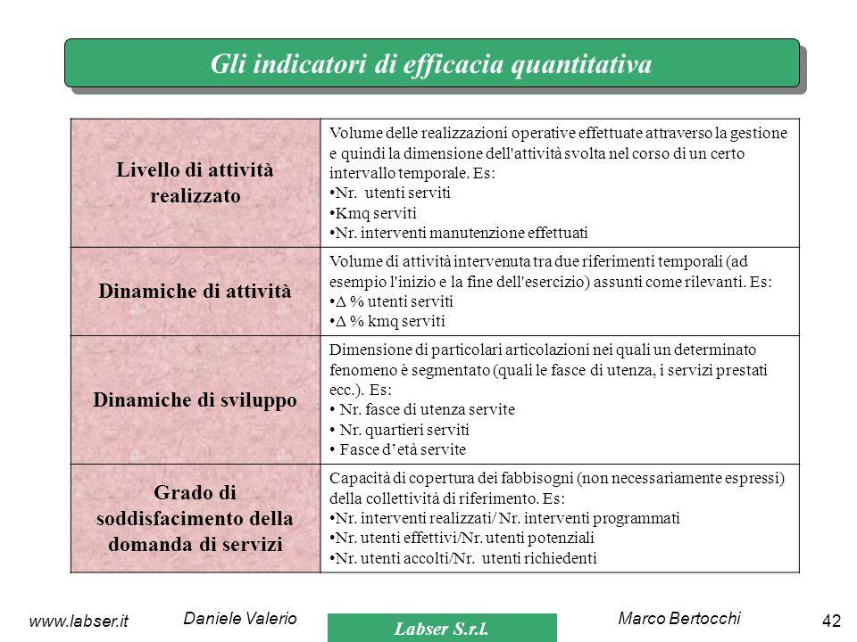 Labser S.r.l. Marco BertocchiDaniele Valerio 42www.labser.it Gli indicatori di efficacia quantitativa Livello di attività realizzato Volume delle real