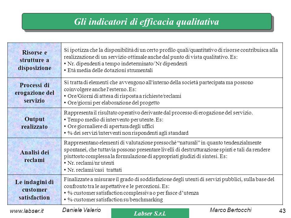 Labser S.r.l. Marco BertocchiDaniele Valerio 43www.labser.it Gli indicatori di efficacia qualitativa Risorse e strutture a disposizione Si ipotizza ch