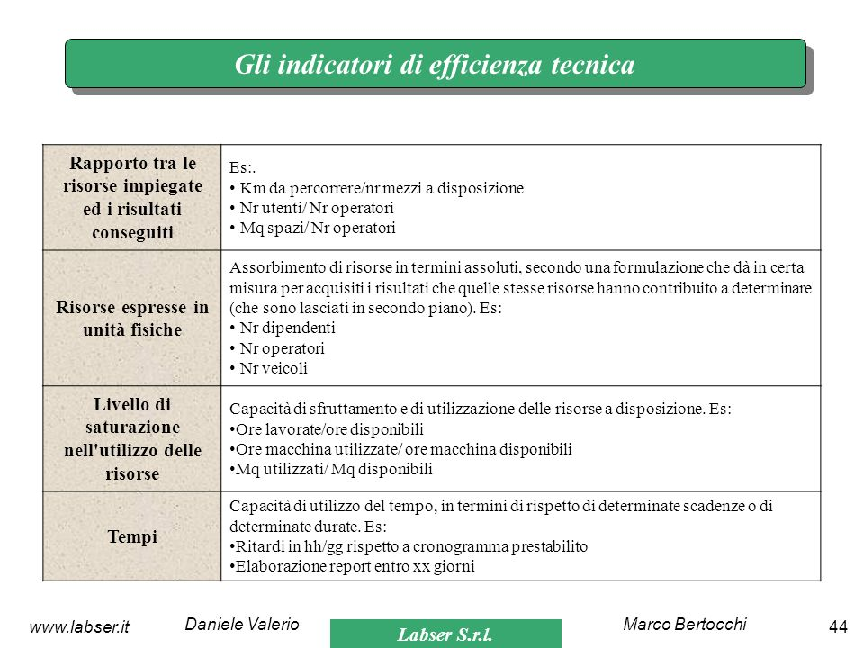 Labser S.r.l. Marco BertocchiDaniele Valerio 44www.labser.it Gli indicatori di efficienza tecnica Rapporto tra le risorse impiegate ed i risultati con