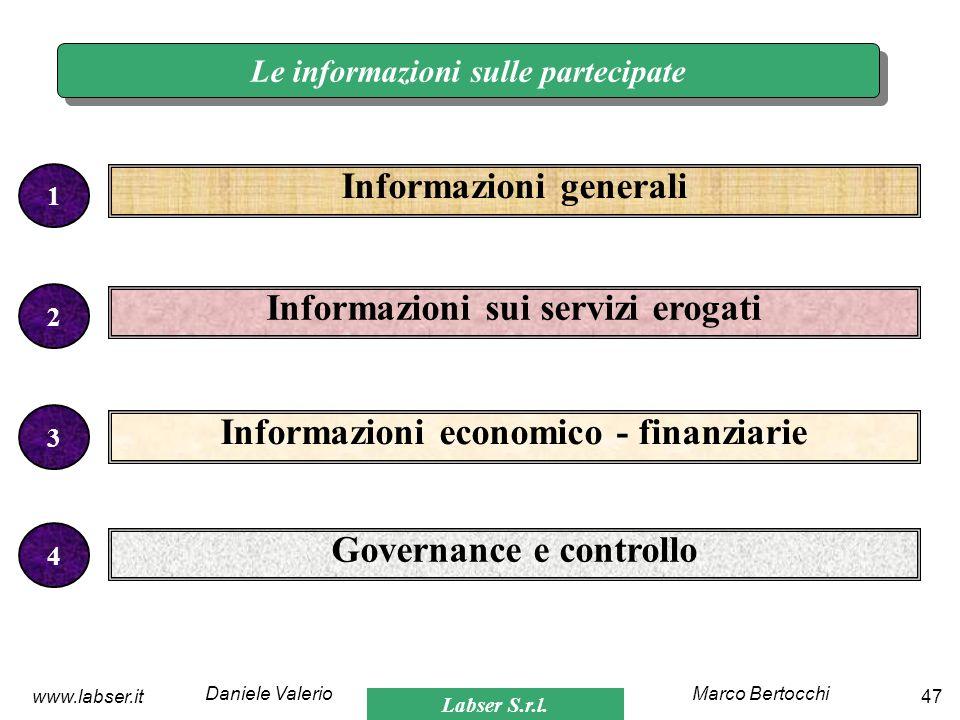 Labser S.r.l. Marco BertocchiDaniele Valerio 47www.labser.it Le informazioni sulle partecipate Informazioni generali 1 2 3 Informazioni sui servizi er