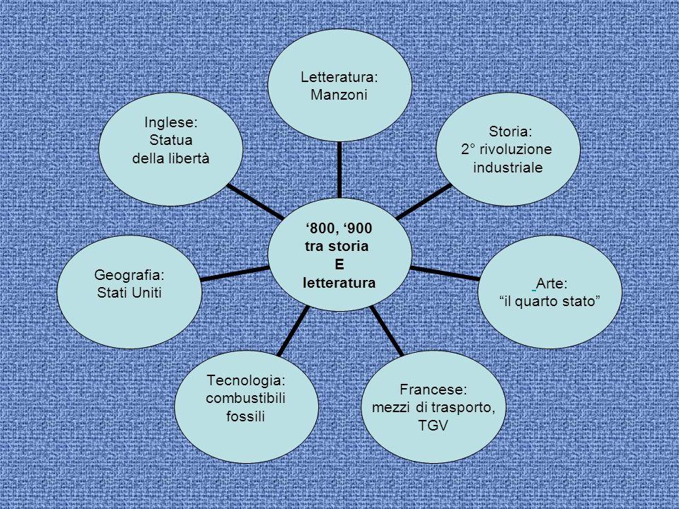 800, 900 tra storia E letteratura Letteratura: Manzoni Storia: 2° rivoluzione industriale Arte: il quarto stato Francese: mezzi di trasporto, TGV Tecn