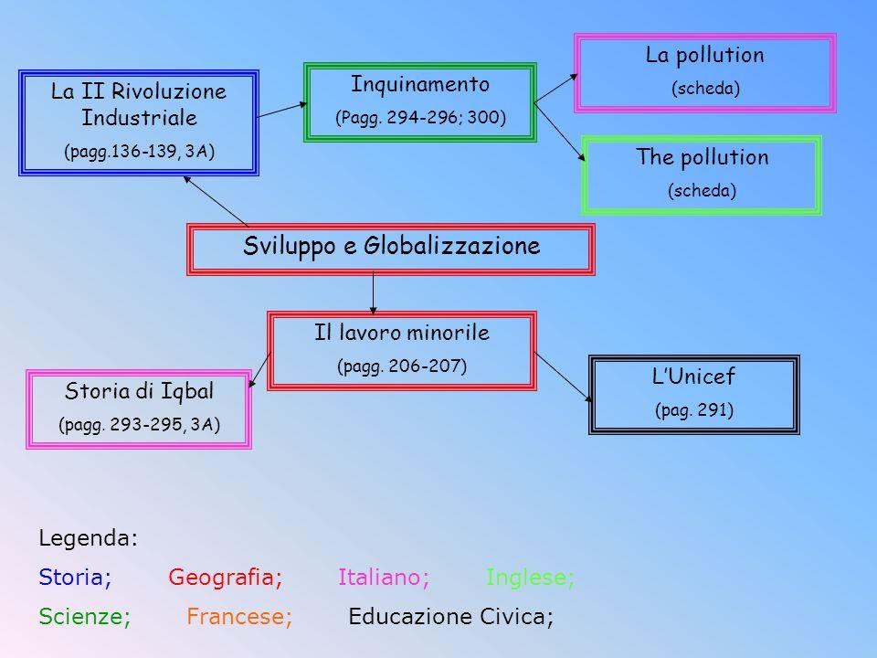Legenda: Storia; Geografia; Italiano; Inglese; Scienze; Francese; Educazione Civica; Sviluppo e Globalizzazione La II Rivoluzione Industriale (pagg.13