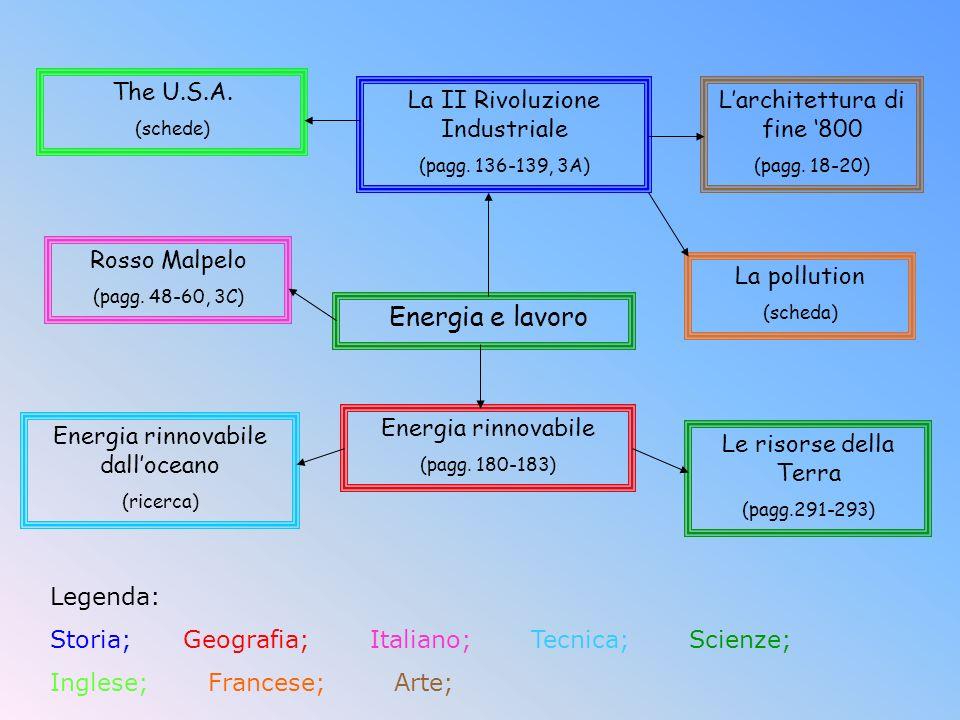 Legenda: Storia; Geografia; Italiano; Tecnica; Scienze; Inglese; Francese; Arte; Energia e lavoro Energia rinnovabile dalloceano (ricerca) Energia rin