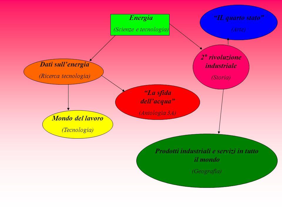 Energia (Scienze e tecnologia) Dati sullenergia (Ricerca tecnologia) Mondo del lavoro (Tecnologia) La sfida dellacqua (Antologia 3A) 2° rivoluzione in