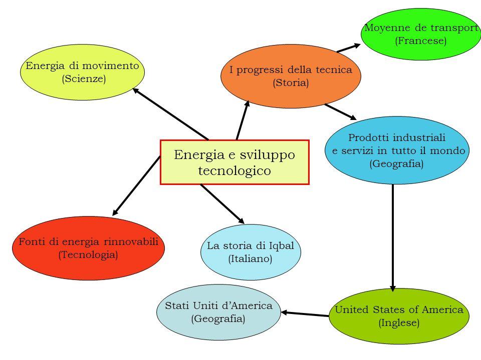 Energia di movimento (Scienze) I progressi della tecnica (Storia) Fonti di energia rinnovabili (Tecnologia) Moyenne de transport (Francese) Prodotti i
