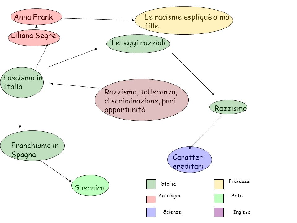 Razzismo, tolleranza, discriminazione, pari opportunità Fascismo in Italia Franchismo in Spagna Guernica Le leggi razziali Razzismo Caratteri ereditar