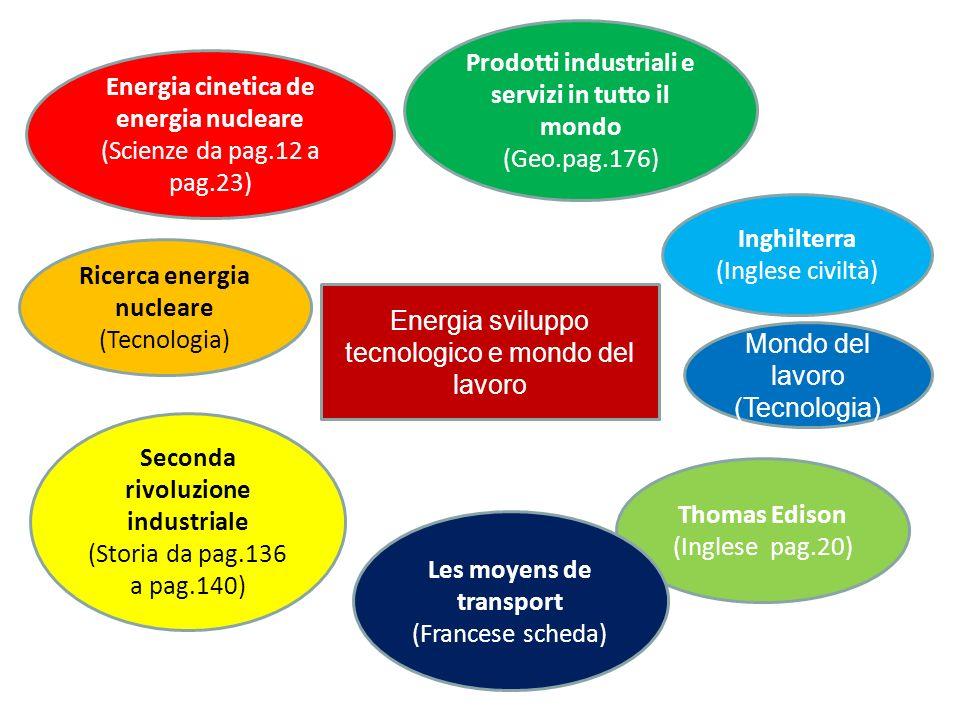 Energia sviluppo tecnologico e mondo del lavoro Energia cinetica de energia nucleare (Scienze da pag.12 a pag.23) Ricerca energia nucleare (Tecnologia