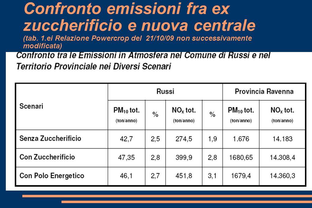 Confronto emissioni fra ex zuccherificio e nuova centrale (tab.