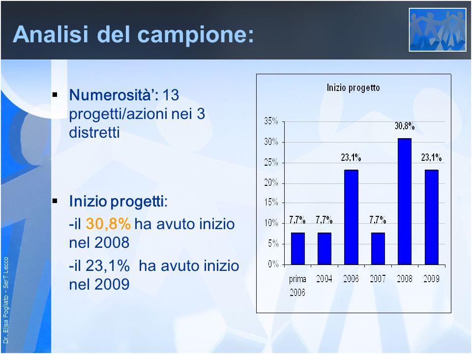 Dr. Elisa Fogliato - SerT Lecco Analisi del campione: Numerosità: 13 progetti/azioni nei 3 distretti Inizio progetti: -il 30,8% ha avuto inizio nel 20