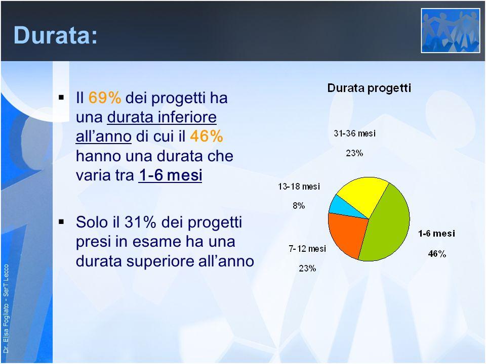 Dr. Elisa Fogliato - SerT Lecco Durata: Il 69% dei progetti ha una durata inferiore allanno di cui il 46% hanno una durata che varia tra 1-6 mesi Solo