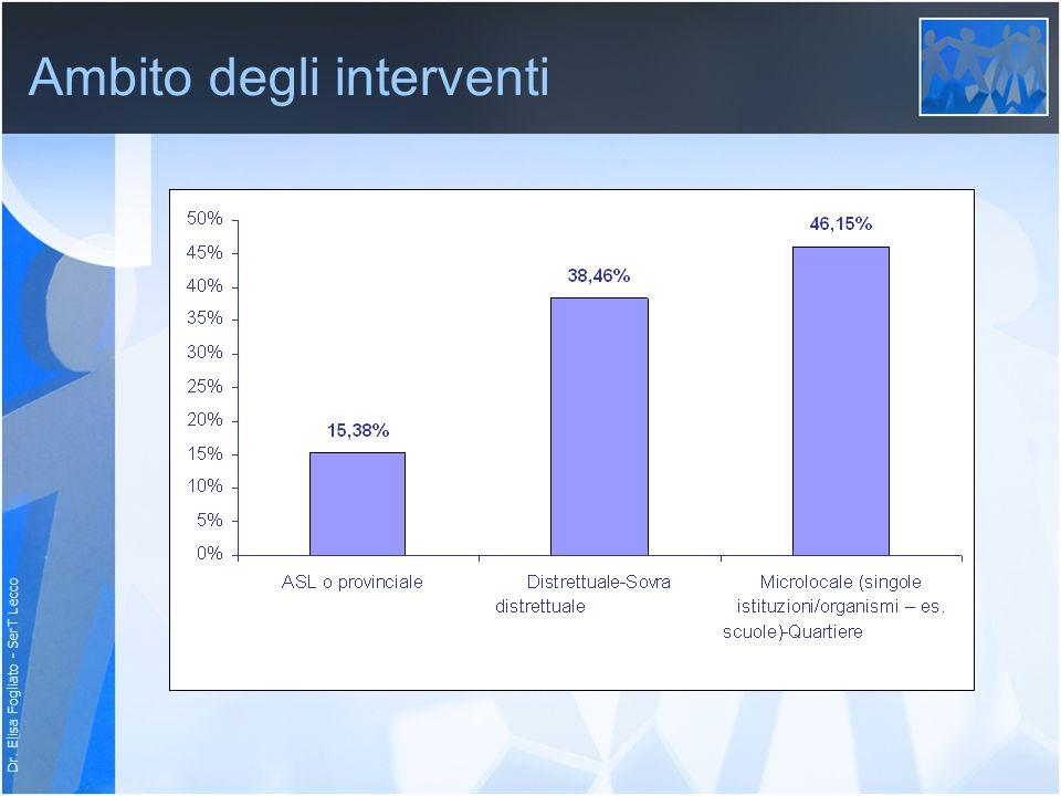 Dr. Elisa Fogliato - SerT Lecco Ambito degli interventi