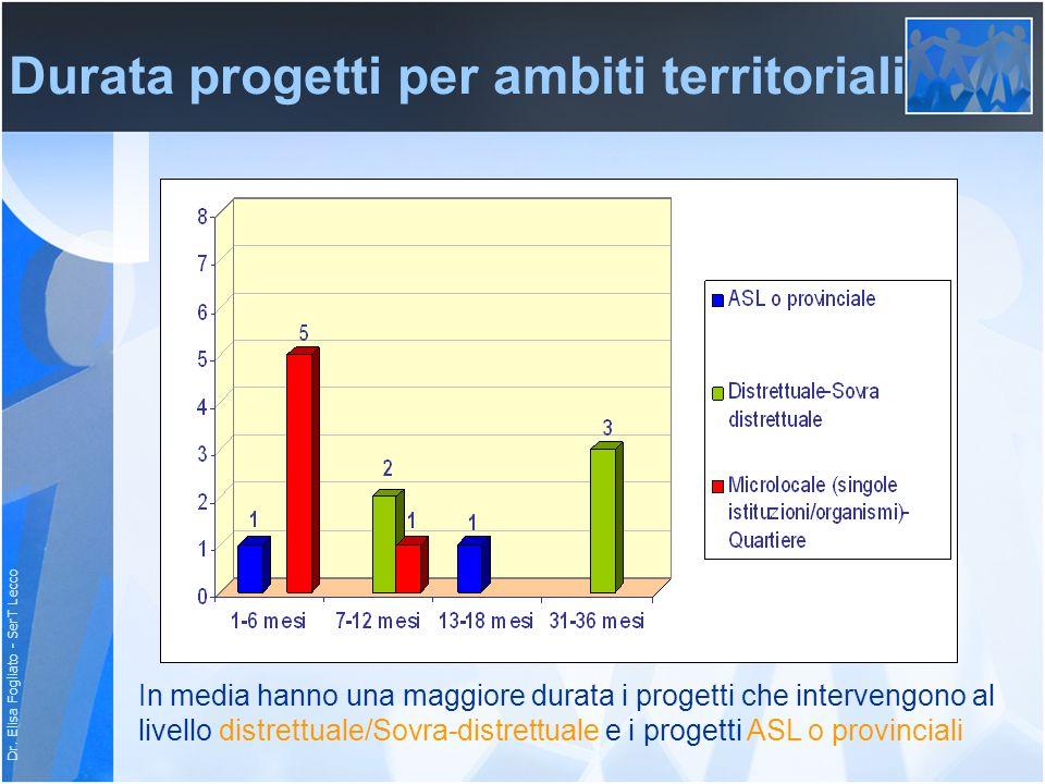 Dr. Elisa Fogliato - SerT Lecco Durata progetti per ambiti territoriali In media hanno una maggiore durata i progetti che intervengono al livello dist