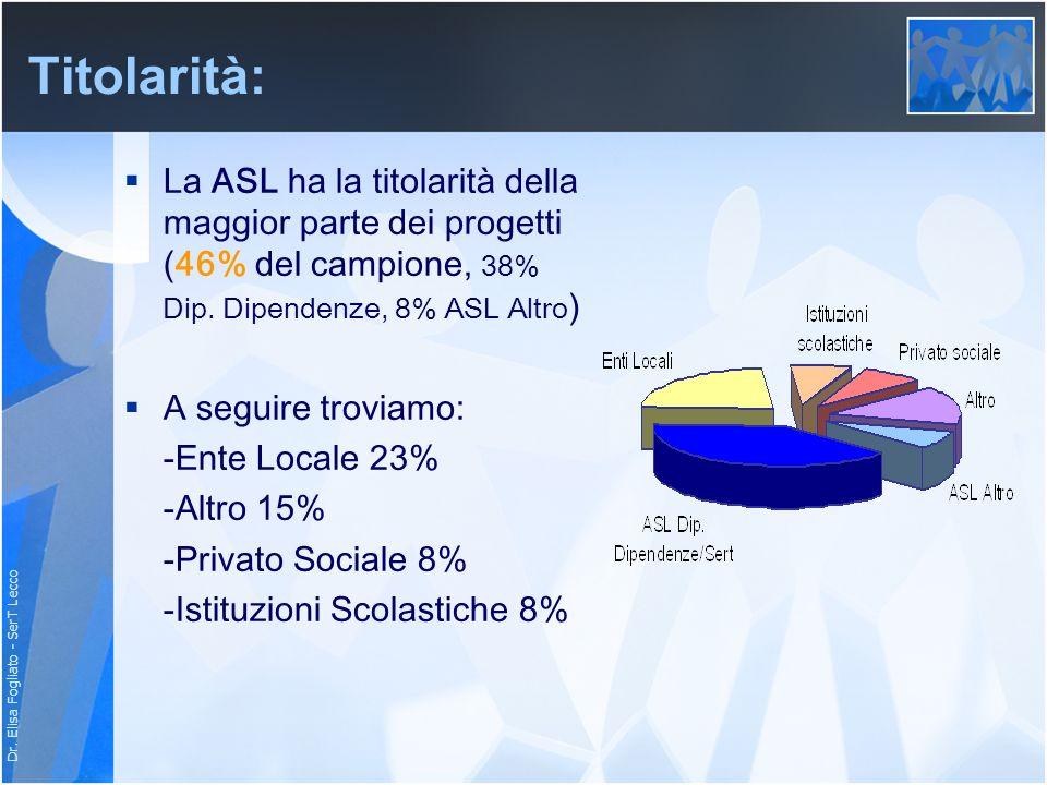 Dr. Elisa Fogliato - SerT Lecco Titolarità: La ASL ha la titolarità della maggior parte dei progetti (46% del campione, 38% Dip. Dipendenze, 8% ASL Al