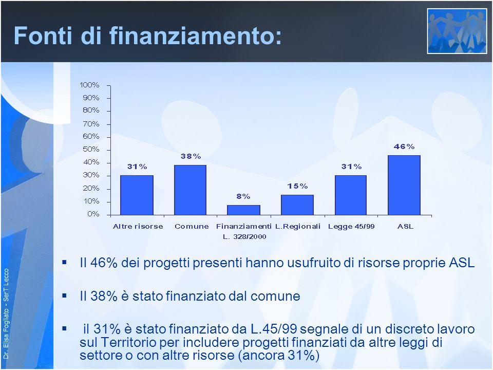 Dr. Elisa Fogliato - SerT Lecco Fonti di finanziamento: Il 46% dei progetti presenti hanno usufruito di risorse proprie ASL Il 38% è stato finanziato