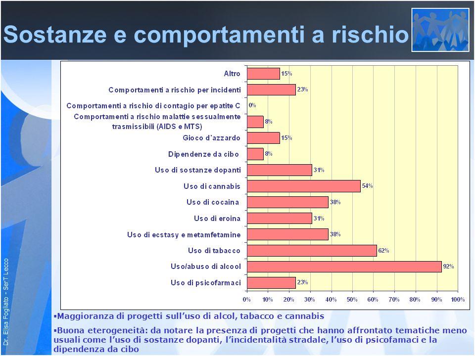 Dr. Elisa Fogliato - SerT Lecco Sostanze e comportamenti a rischio Maggioranza di progetti sulluso di alcol, tabacco e cannabis Buona eterogeneità: da